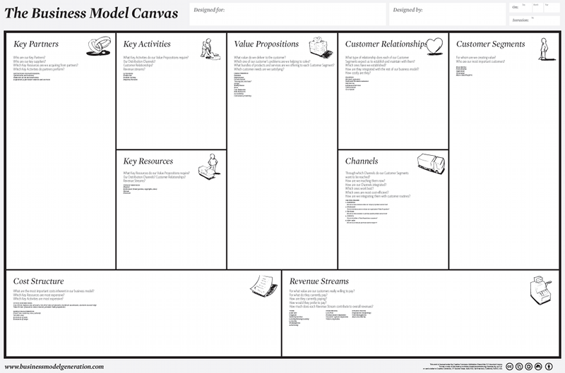 How to use the business model canvas correctly spikelab image friedricerecipe Image collections